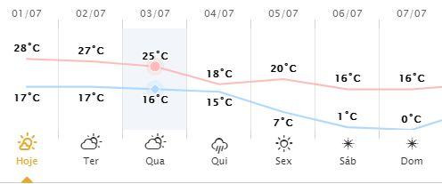 Temperatura em Londrina pode chegar à 0° no final de semana